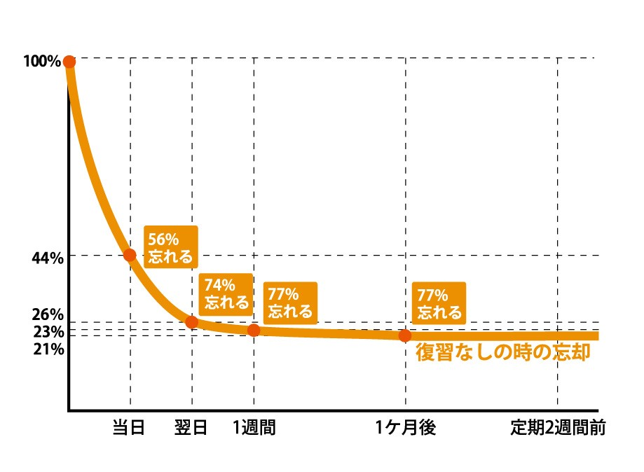 忘却曲線イメージ.jpg
